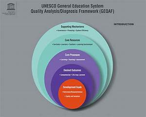 General Education System Quality Analysis  Diagnosis