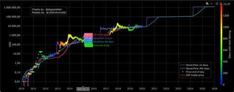 En el momento en que tuvo lugar la primera transacción de bitcoin, cuando laszlo hanyecz compró dos pizzas en jacksonville, florida, en 2010, el precio de la criptomoneda bitcoin era de solo 0,01 dólares. El precio de Bitcoin coincide con la previsión de stock ...