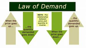 What is Law of Demand | Factors & Shifts in Demand Curve