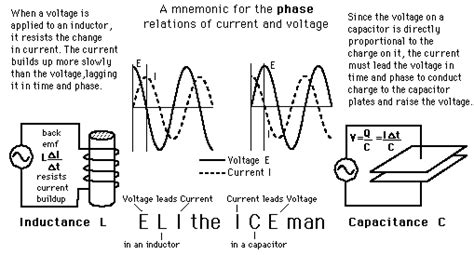 Mnemonic Current Leads Lags Voltage Reactive Circuits