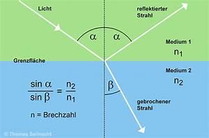 Wellenlänge Berechnen Licht :  ~ Themetempest.com Abrechnung