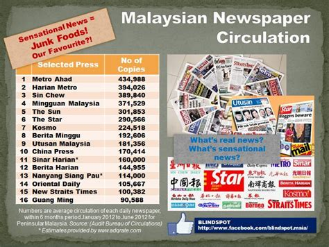 malaysian newspaper circulation junk foods vs