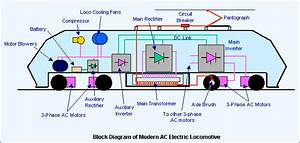 Electric Traction System In India  U2013 Innovation For Humanity U2026
