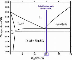 Equilibrium Phase Diagram Of Al
