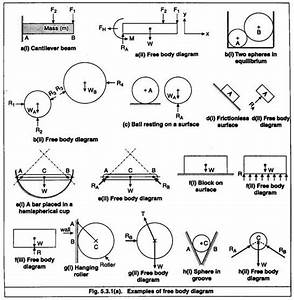 Free Body Diagram Help For Force Systems And Analysis  Engineering