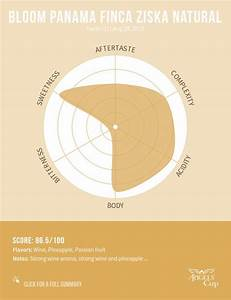 12 best Coffee Tasting Notes images on Pinterest ...