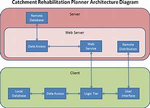Software Architecture Diagram  The Catchment