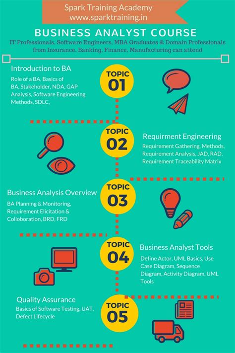 business analyst training  chennai business analyst