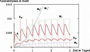 Konzentration Berechnen Chemie : abbildung 162 konzentrationsverl ufe unter ber cksichtigung des gewebes als arzneimittelspeicher ~ Themetempest.com Abrechnung