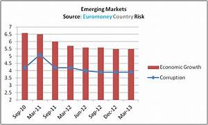 Corruption poses largest threat to emerging markets in ECR ...