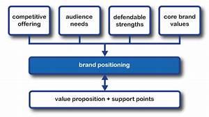 Brand Positioning Branded Translations