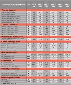 Industrial Gas Boilers- Condensing