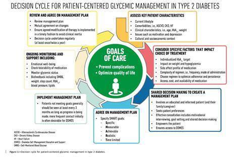 management  hyperglycemia keeping  person centerered