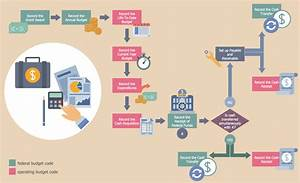 Process Flow Template Business Processes Business Process Workflow Diagrams Grant Accounting