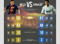 Ronaldo VS Messi, le duel en statistiques FootEspagnolorg
