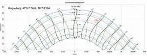 Sonnenstand Verschattung Berechnen : file wikimedia commons ~ Themetempest.com Abrechnung