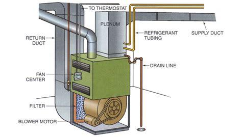 Btu Buddy 144: Fan Motor Problem for a Gas Furnace   2015