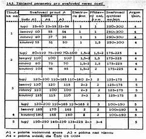 Parametry svařování tig