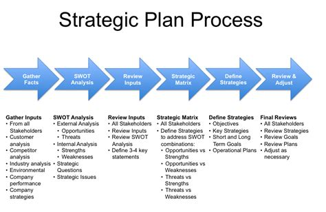 Strategic Plan Process   Strategic planning process ...