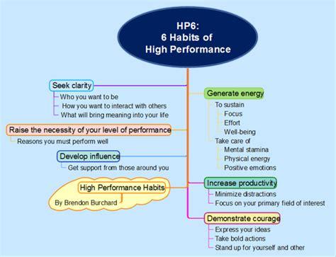 6 Habits Of High Performance Mindmapper Mind Map Template