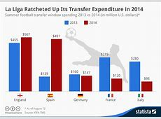 Chart La Liga Ratcheted Up Its Transfer Expenditure in