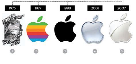 Ever Evolving : how the logo designs of Starbucks, Apple ...