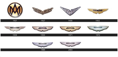 Aston Martin Logo Meaning And History. Symbol Aston Martin