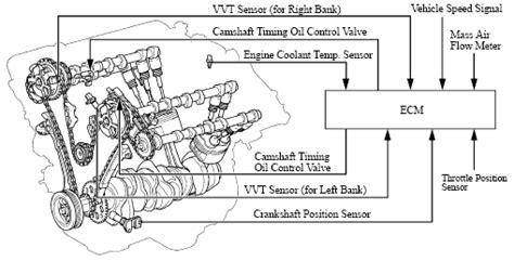 vvt variable valve timing pawlik automotive repair vancouver bc