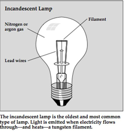 Characteristics Of Incandescent Lamp by Types Of Lighting Energy Efficient Lighting Ltgovernors