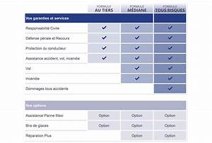 Assurance Auto Tous Risques : assurance voiture de collection des garanties performantes ~ Medecine-chirurgie-esthetiques.com Avis de Voitures