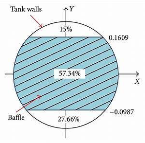 Schematic Diagram Of The Conventional Baffle