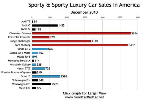 Chevrolet Malibu Sales Figures  Autos Post