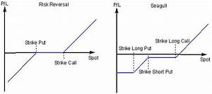 Fx Option Structures  Call Spread  Put Spread  Straddle  Strangle