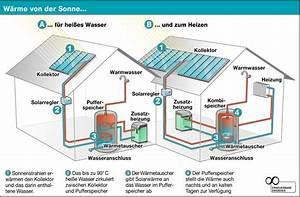 Heizung Verliert Wasser Ursache : gr ning gmbh sanit r heizung solar solaranlagen ~ Lizthompson.info Haus und Dekorationen