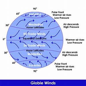 Coriolis Effect | www.pixshark.com - Images Galleries With ...