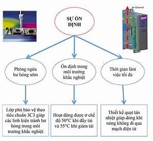 Instructions For Communicating Modbus Of Danfoss Fc360
