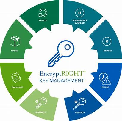 Key Management Encryption Chart System Cryptography Independently