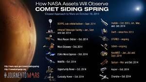 Watch comet Siding Spring skim past Mars through the eyes ...