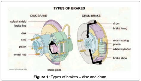 Computer Aided Design And Analysis Of Disc Brake Rotors