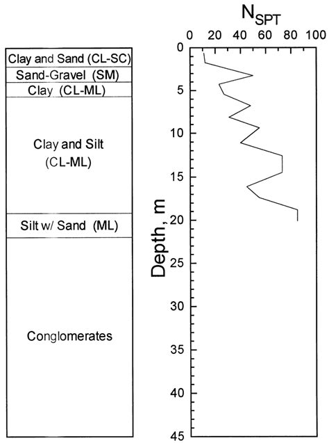 Geotechnical soil pro®le and corresponding values of N SPT