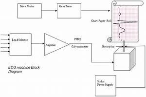 Ecg Machine Block Diagram And Working