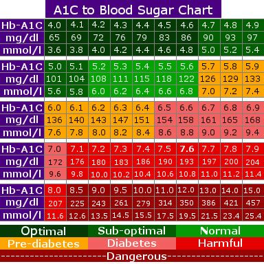 normal blood sugar levels charts  printables