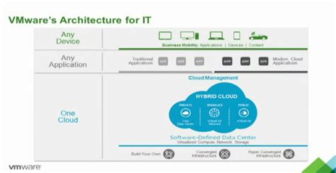 offering cloud computing throughthe distribution