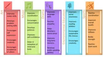 curricular activities the 1 176 initiative