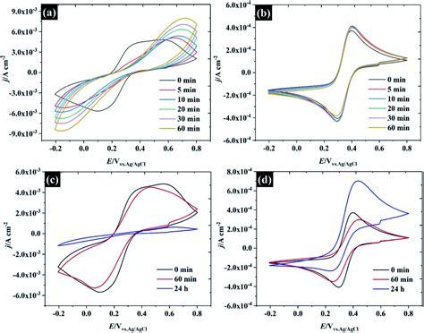 understanding  electrochemistry  water  salt electrolytes basal plane highly ordered