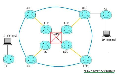 mpls network   dream