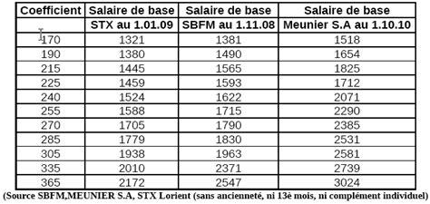 grille salaire metallurgie non cadre 28 images convention collective nationale des