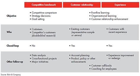 Three types of Net Promoter Scores - Bain & Company: Net