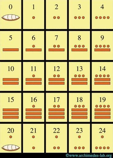 mayan numerals maya pinterest mayan numbers numbers