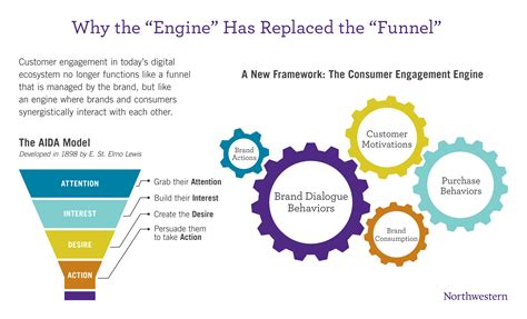 The Consumer Engagement Engine - The Medill IMC Spiegel